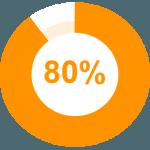 80 percentage